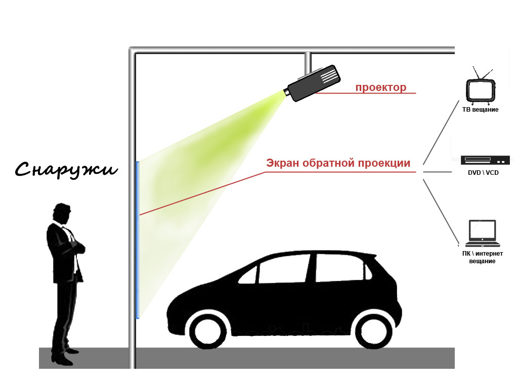 Краска обратной проекции как это работает